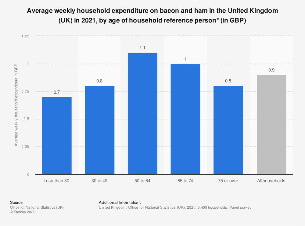 Statistic: Average weekly household expenditure on bacon and ham in the United Kingdom (UK) in 2017/18, by age of household reference person* (in GBP) | Statista