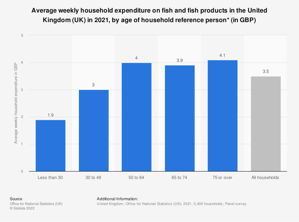 Statistic: Average weekly household expenditure on fish and fish products in the United Kingdom (UK) in 2017/18, by age of household reference person* (in GBP) | Statista
