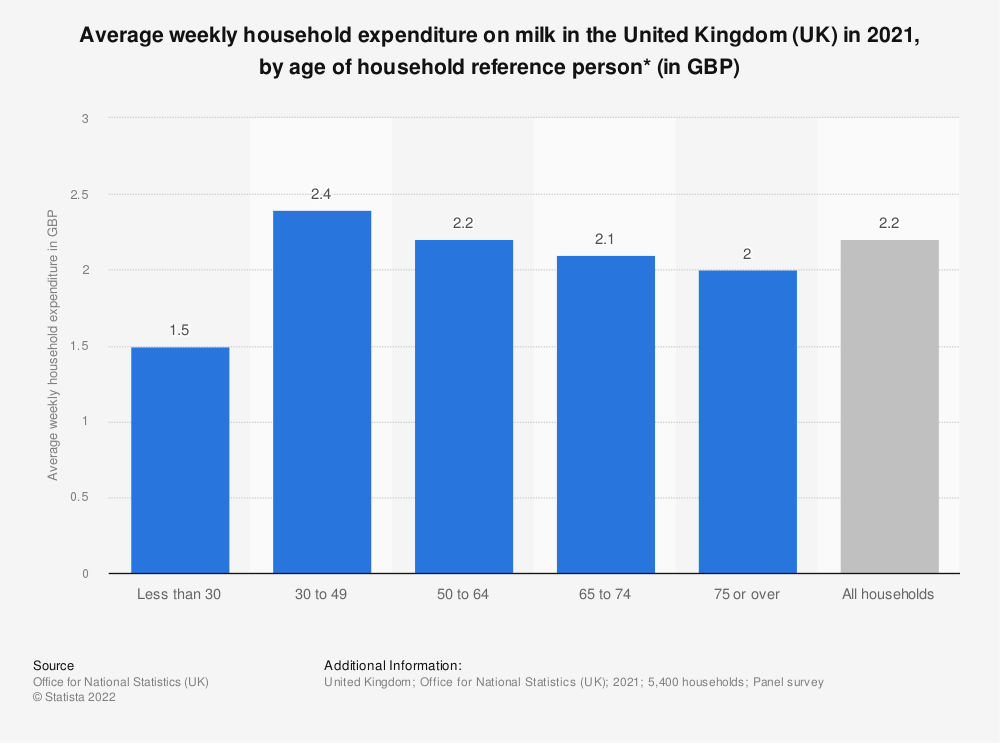 Statistic: Average weekly household expenditure on milk in the United Kingdom (UK) in 2017/18, by age of household reference person* (in GBP) | Statista
