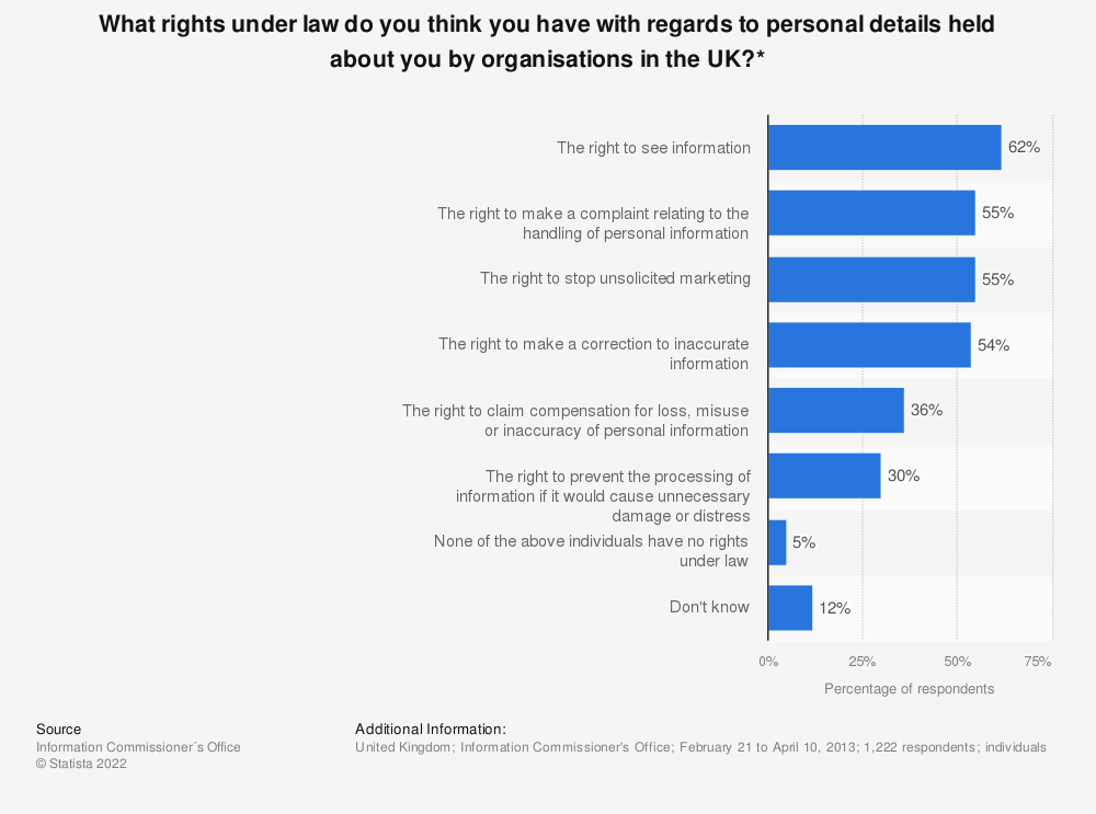 Statistic: What rights under law do you think you have with regards to personal details held about you by organisations in the UK?*   Statista