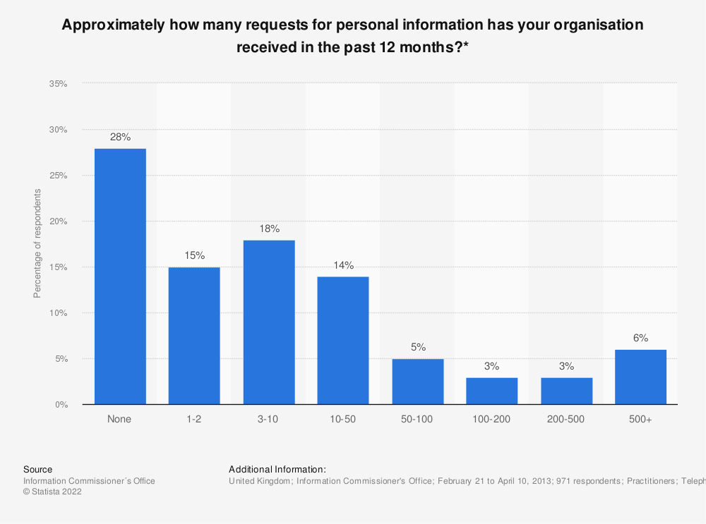 Statistic: Approximately how many requests for personal information has your organisation received in the past 12 months?* | Statista