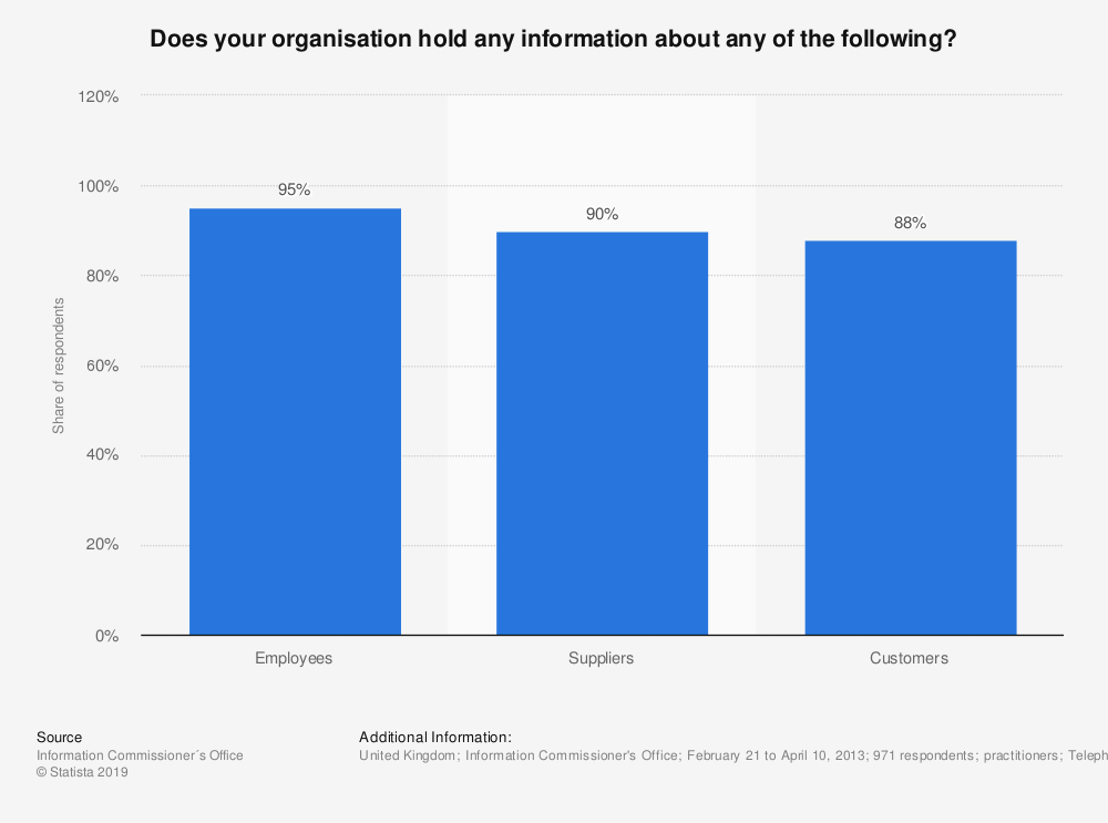 Statistic: Does your organisation hold any information about any of the following? | Statista