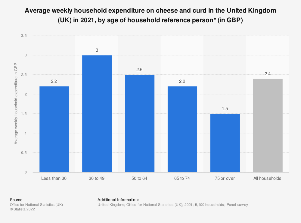 Statistic: Average weekly household expenditure on cheese and curd in the United Kingdom (UK) in 2017/18, by age of household reference person* (in GBP) | Statista