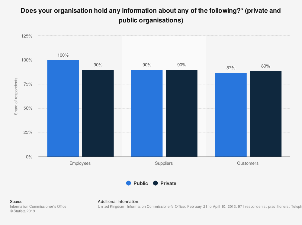 Statistic: Does your organisation hold any information about any of the following?* (private and public organisations) | Statista