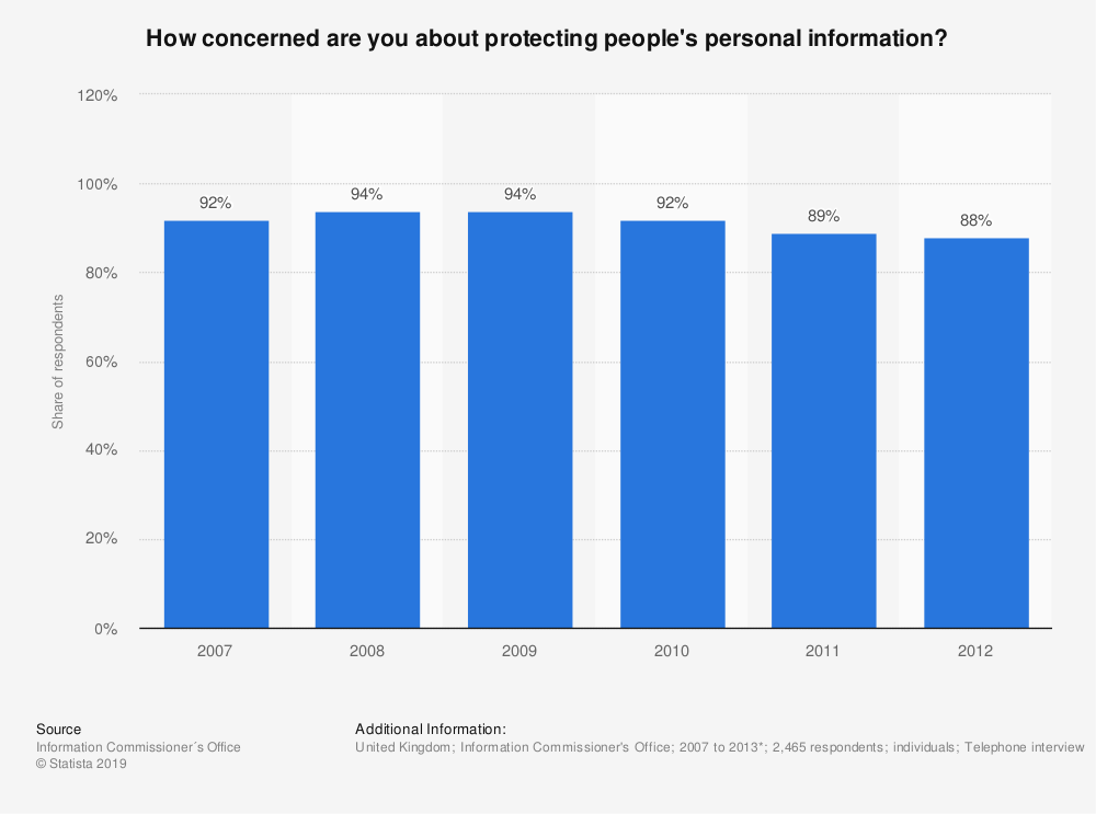 Statistic: How concerned are you about protecting people's personal information? | Statista