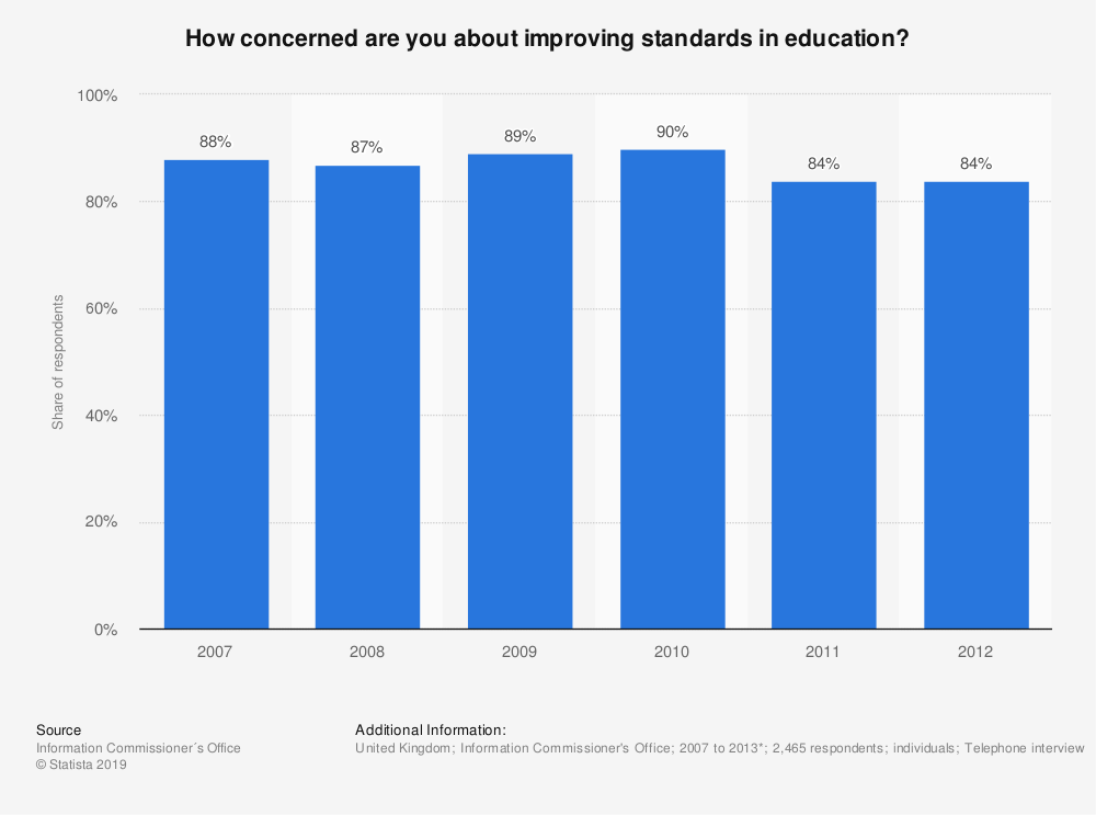 Statistic: How concerned are you about improving standards in education? | Statista