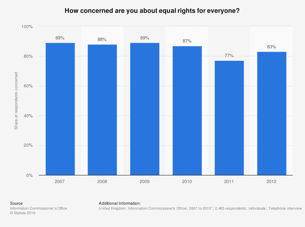 Statistic: How concerned are you about equal rights for everyone? | Statista