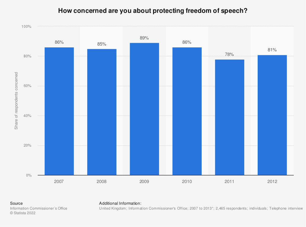 Statistic: How concerned are you about protecting freedom of speech? | Statista