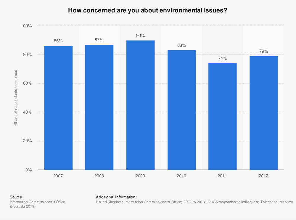 Statistic: How concerned are you about environmental issues? | Statista