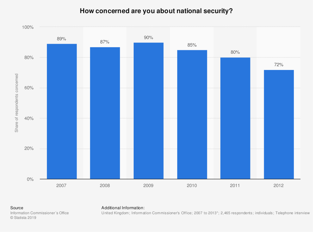 Statistic: How concerned are you about national security? | Statista