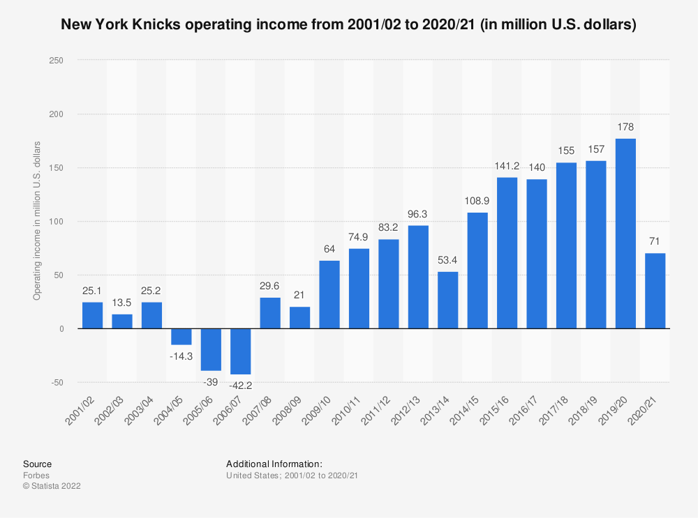 Statistic: New York Knicks operating income* from 2001/02 to 2018/19 (in million U.S. dollars) | Statista