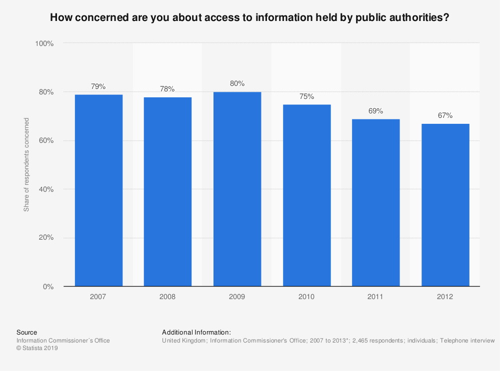Statistic: How concerned are you about access to information held by public authorities? | Statista