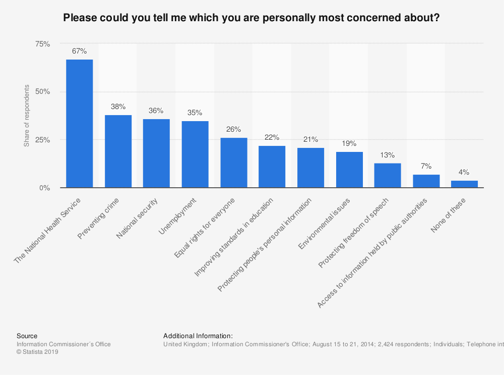 Statistic: Please could you tell me which you are personally most concerned about? | Statista