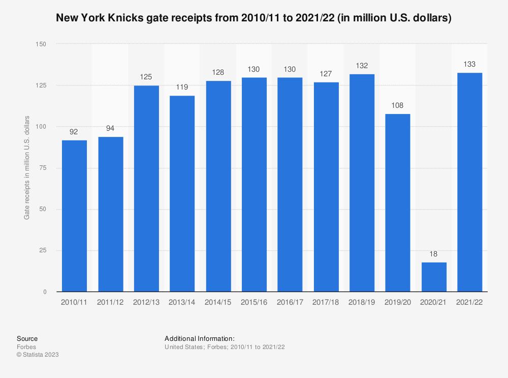 Statistic: New York Knicks gate receipts* from 2010/11 to 2017/18 (in million U.S. dollars) | Statista