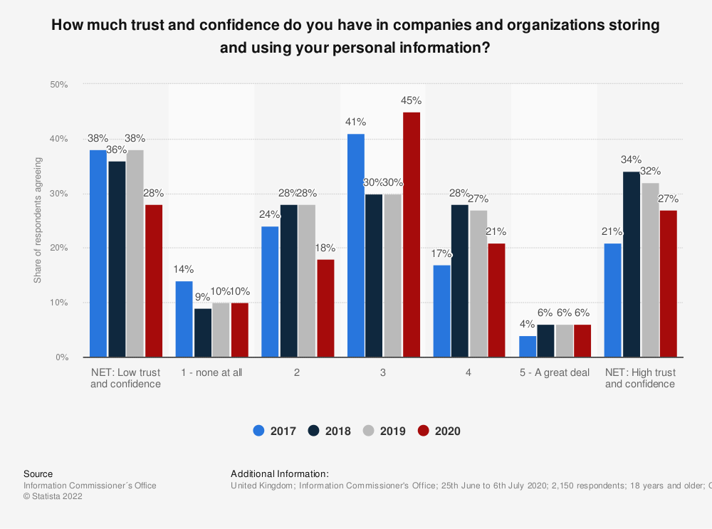 Statistic: How much trust and confidence do you have in companies and organisations storing and using your personal information? | Statista