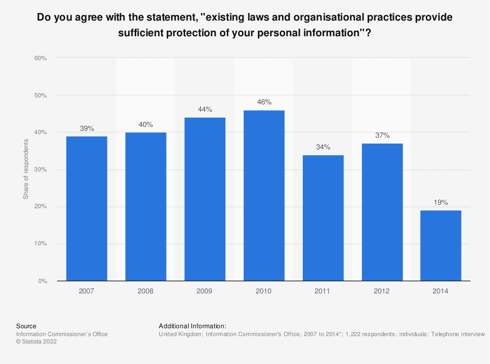"""Statistic: Do you agree with the statement, """"existing laws and organisational practices provide sufficient protection of your personal information""""? 