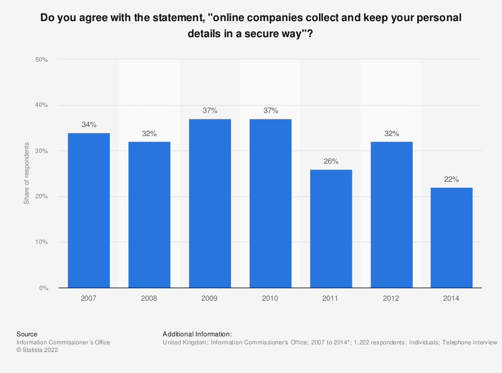 """Statistic: Do you agree with the statement, """"online companies collect and keep your personal details in a secure way""""? 