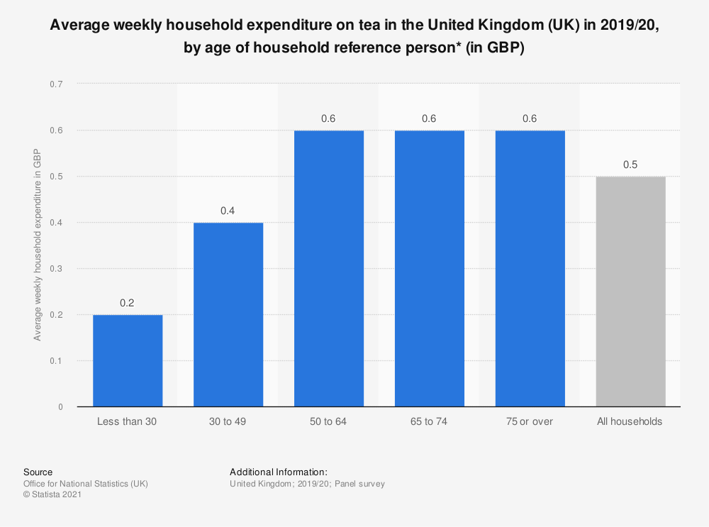 Statistic: Average weekly household expenditure on tea in the United Kingdom (UK) in 2017/18, by age of household reference person* (in GBP) | Statista