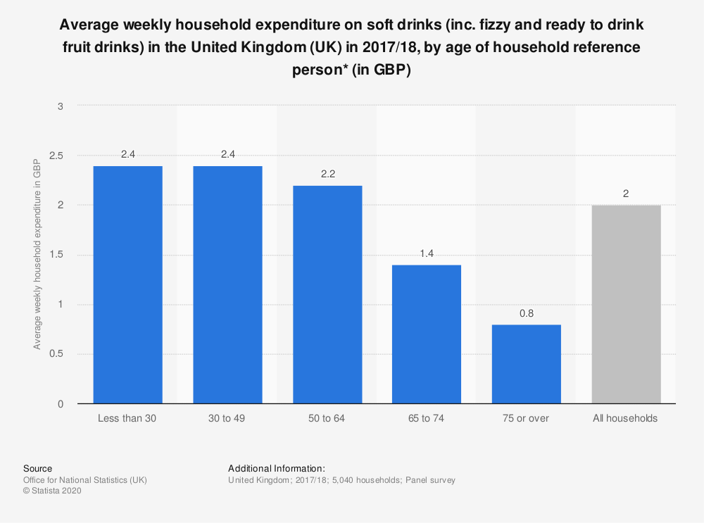 Statistic: Average weekly household expenditure on soft drinks (inc. fizzy and ready to drink fruit drinks) in the United Kingdom (UK) in 2017/18, by age of household reference person* (in GBP) | Statista