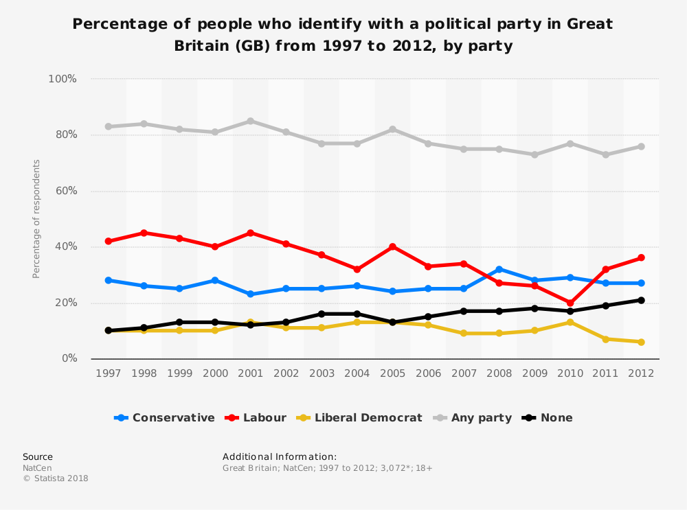 Statistic: Percentage of people who identify with a political party in Great Britain (GB) from 1997 to 2012, by party | Statista