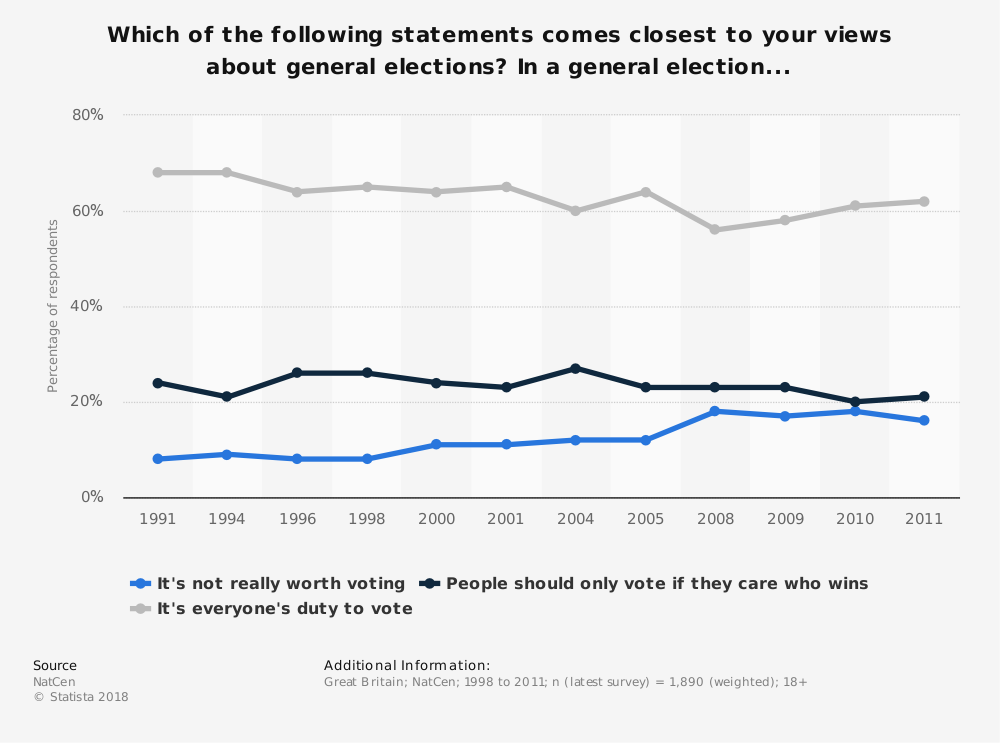 Statistic: Which of the following statements comes closest to your views about general elections? In a general election... | Statista