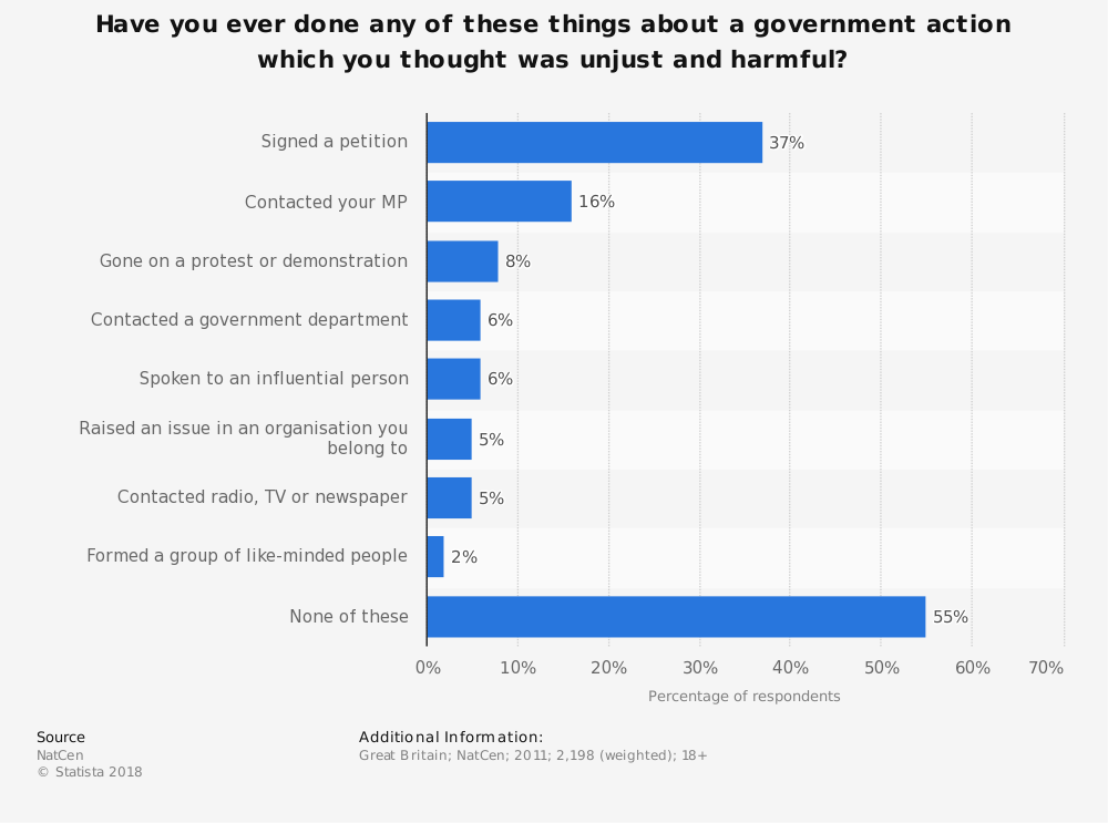 Statistic: Have you ever done any of these things about a government action which you thought was unjust and harmful? | Statista