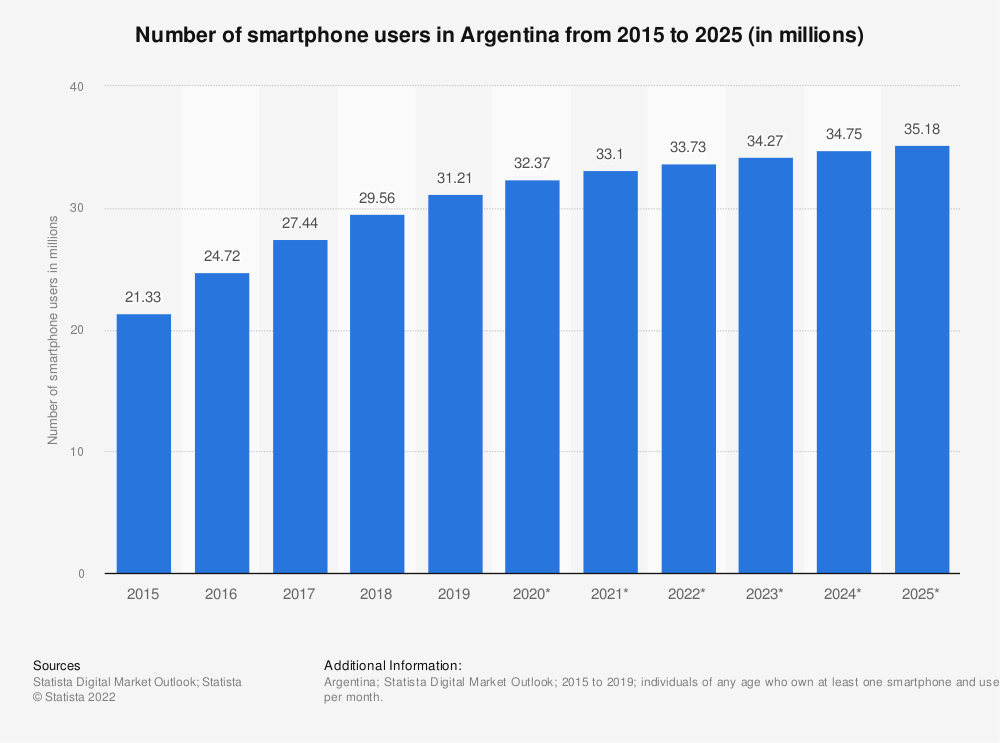 Statistic: Number of smartphone users in Argentina from 2017 to 2023 (in millions) | Statista
