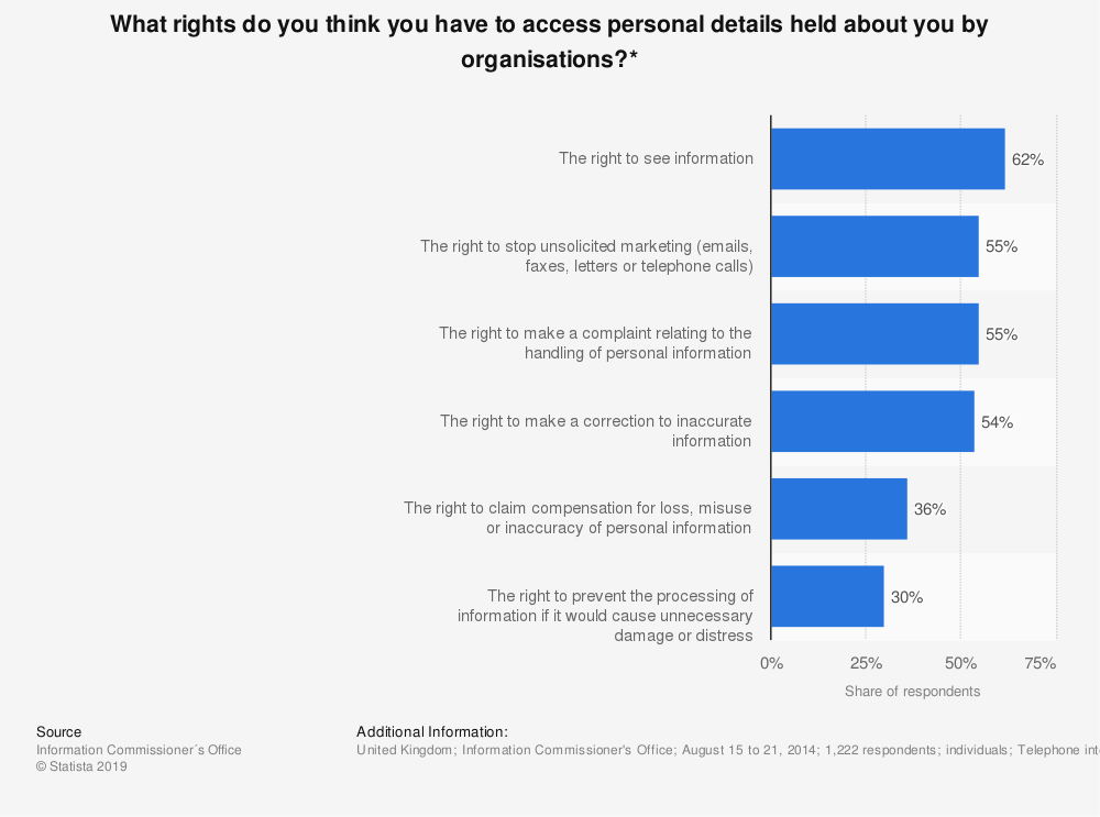 Statistic: What rights do you think you have to access personal details held about you by organisations?* | Statista