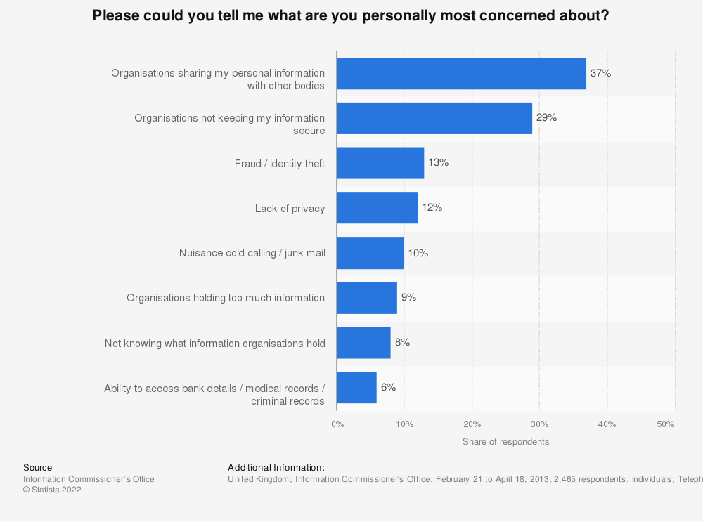 Statistic: Please could you tell me what are you personally most concerned about? | Statista