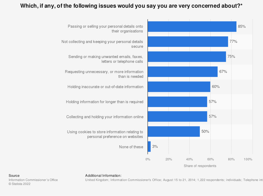 Statistic: Which, if any, of the following issues would you say you are very concerned about?* | Statista