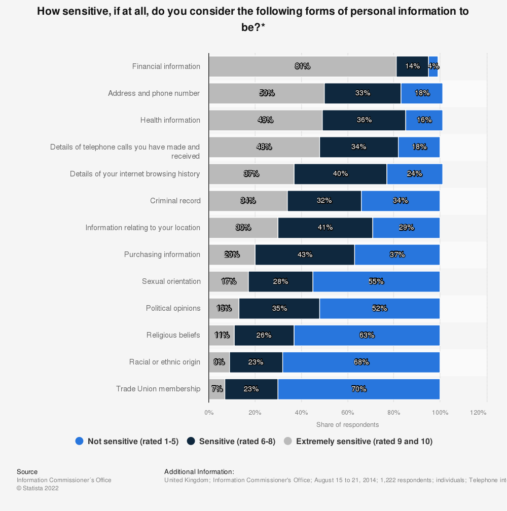 Statistic: How sensitive, if at all, do you consider the following forms of personal information to be?* | Statista