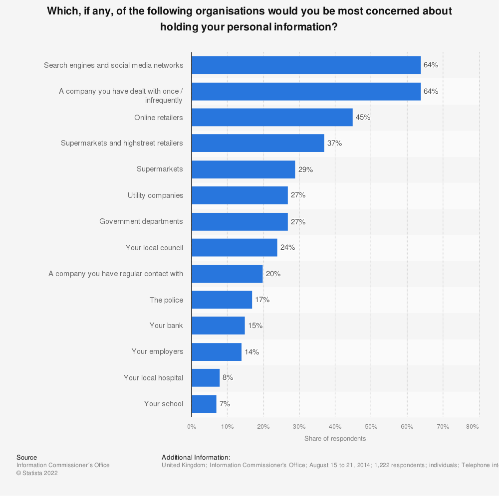 Statistic: Which, if any, of the following organisations would you be most concerned about holding your personal information? | Statista