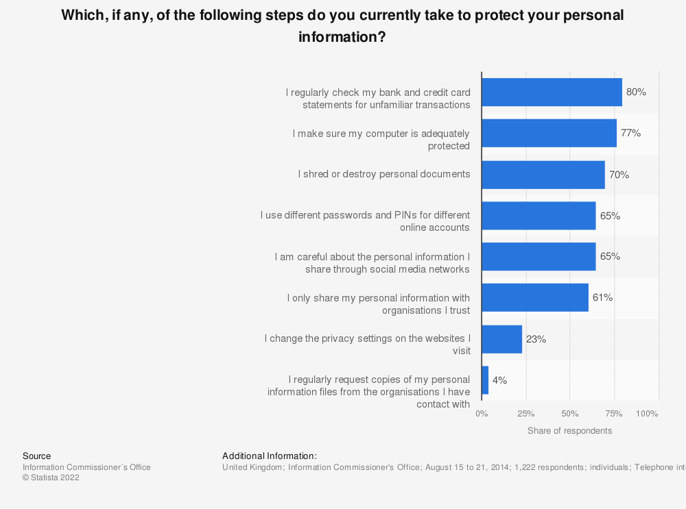 Statistic: Which, if any, of the following steps do you currently take to protect your personal information? | Statista
