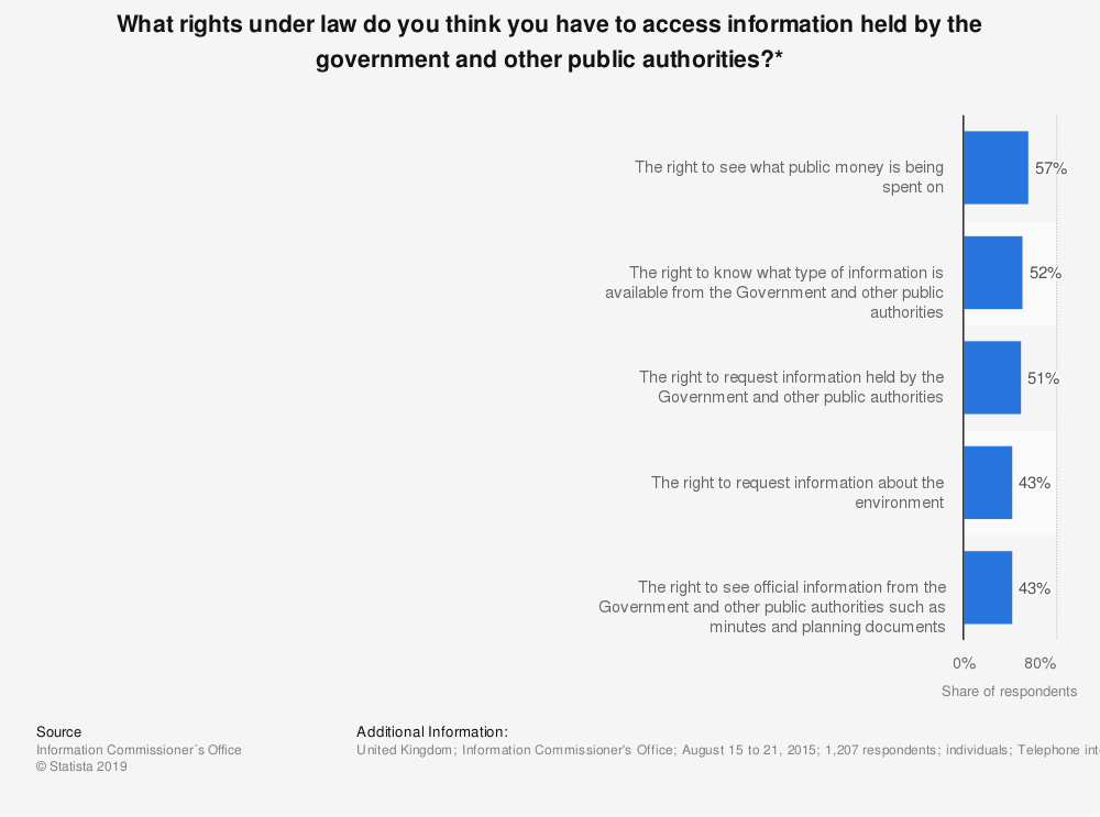 Statistic: What rights under law do you think you have to access information held by the government and other public authorities?* | Statista