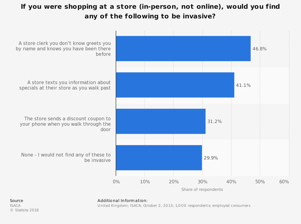 Statistic: If you were shopping at a store (in-person, not online), would you find any of the following to be invasive? | Statista