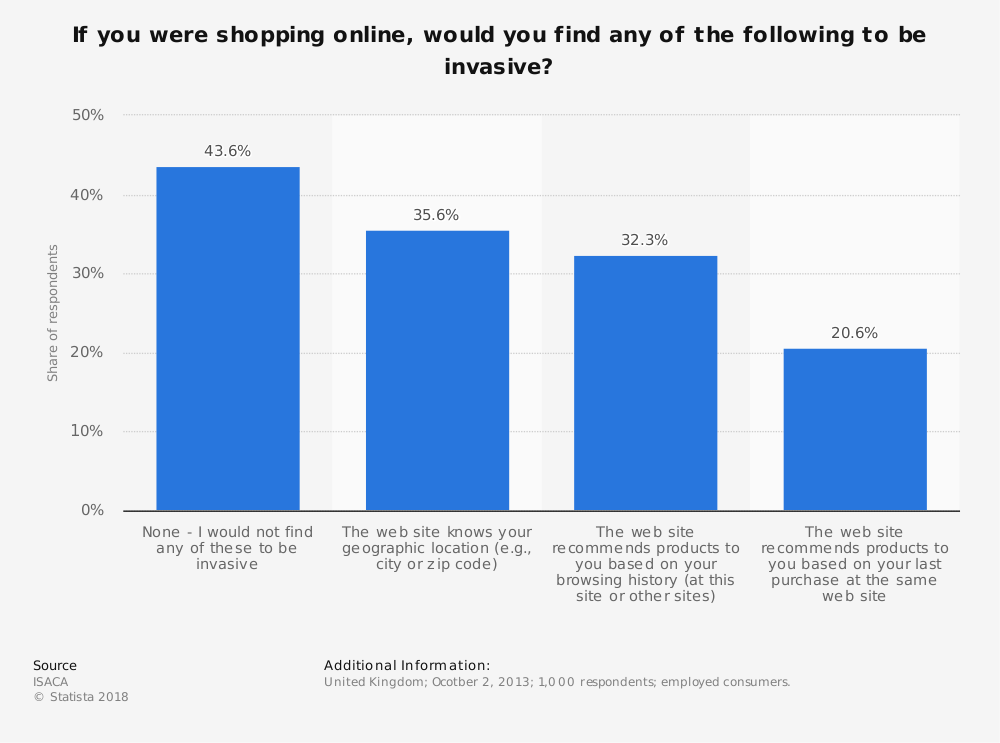 Statistic: If you were shopping online, would you find any of the following to be invasive? | Statista