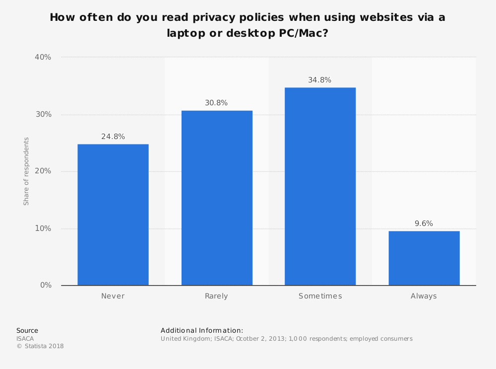 Statistic: How often do you read privacy policies when using websites via a laptop or desktop PC/Mac? | Statista