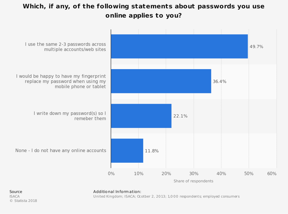 Statistic: Which, if any, of the following statements about passwords you use online applies to you? | Statista