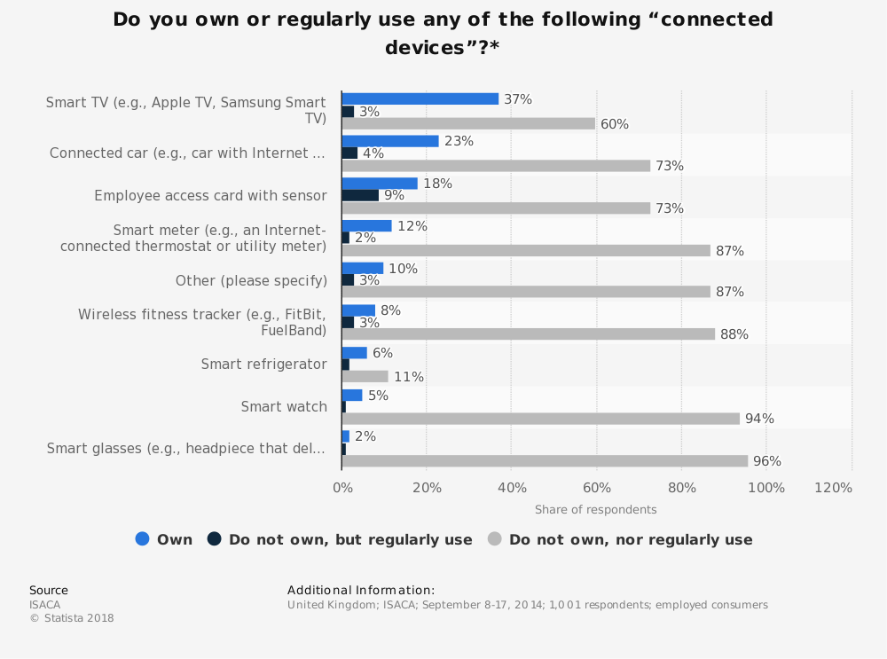 "Statistic: Do you own or regularly use any of the following ""connected devices""?* 