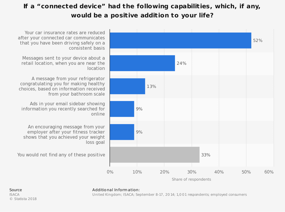 """Statistic: If a """"connected device"""" had the following capabilities, which, if any, would be a positive addition to your life? 