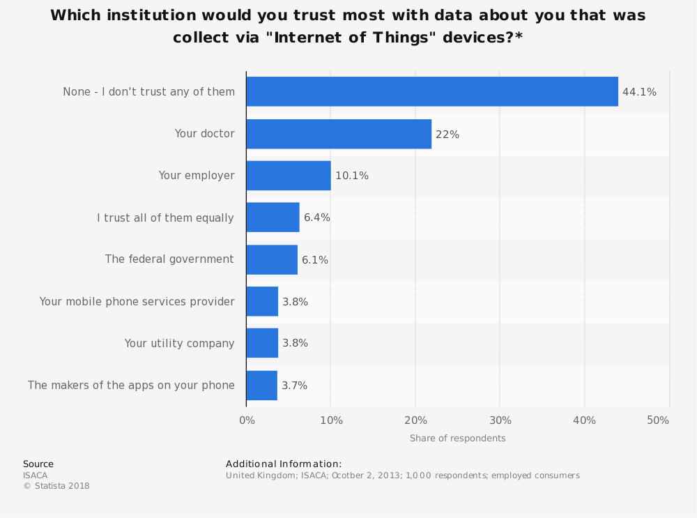 """Statistic: Which institution would you trust most with data about you that was collect via """"Internet of Things"""" devices?* 