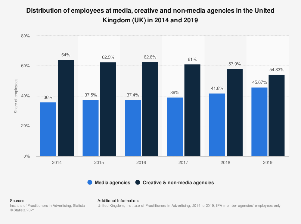 Statistic: Share of employment at media, creative and non-media agencies in the United Kingdom (UK) in 2014 and 2018* | Statista