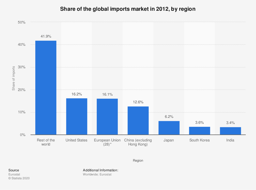 Statistic: Share of the global imports market in 2012, by region | Statista