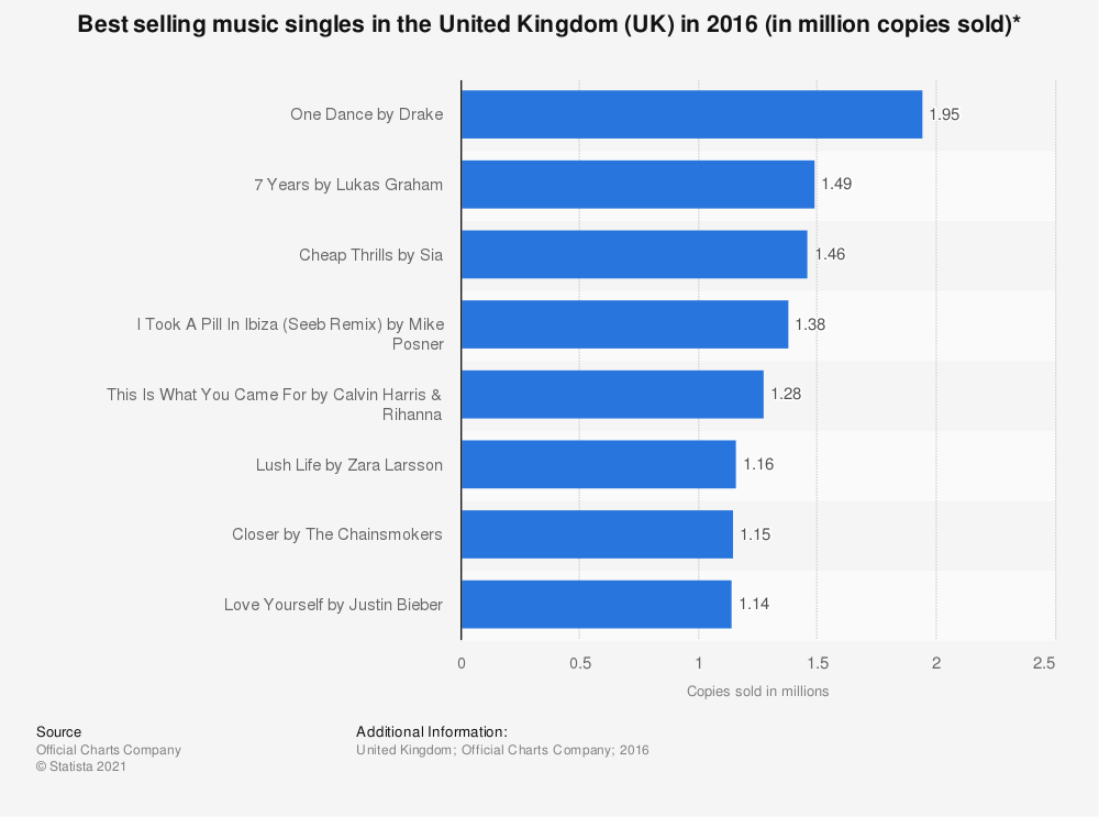 Statistic: Best selling music singles in the United Kingdom (UK) in 2016 (in million copies sold)* | Statista