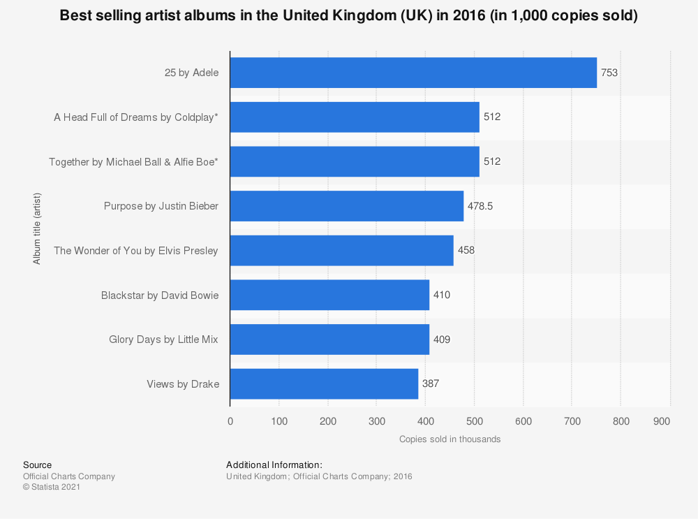 Statistic: Best selling artist albums in the United Kingdom (UK) in 2016 (in 1,000 copies sold) | Statista