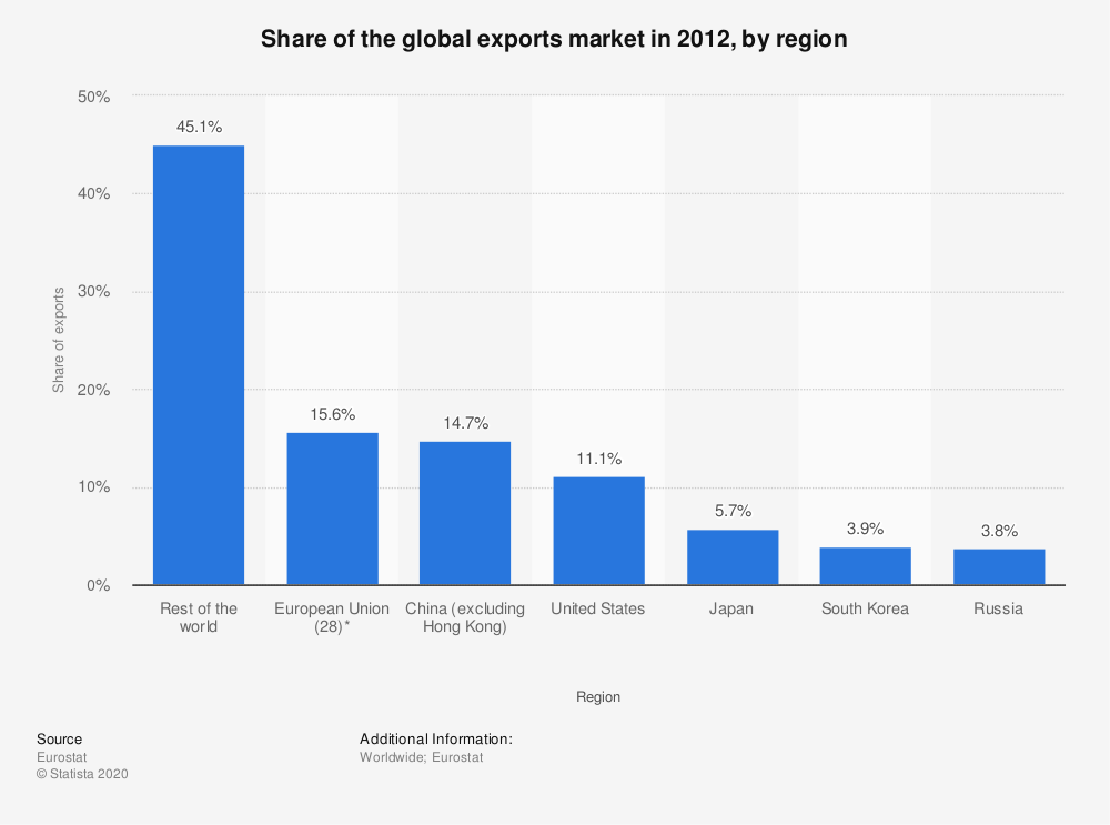Statistic: Share of the global exports market in 2012, by region | Statista