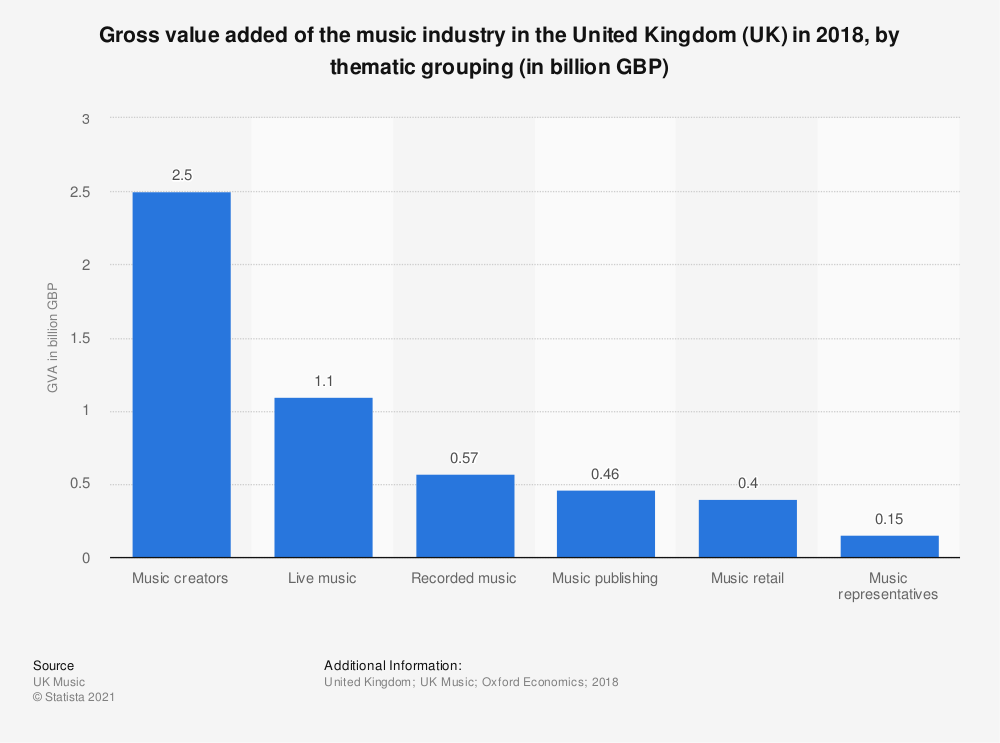 Statistic: Gross value added of the music industry in the United Kingdom (UK) in 2018, by thematic grouping (in billion GBP) | Statista
