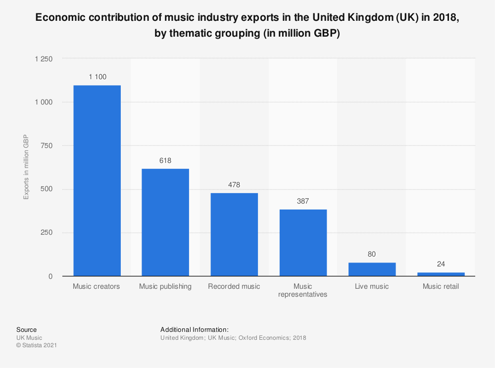 Statistic: Economic contribution of music industry exports in the United Kingdom (UK) in 2018, by thematic grouping (in million GBP) | Statista