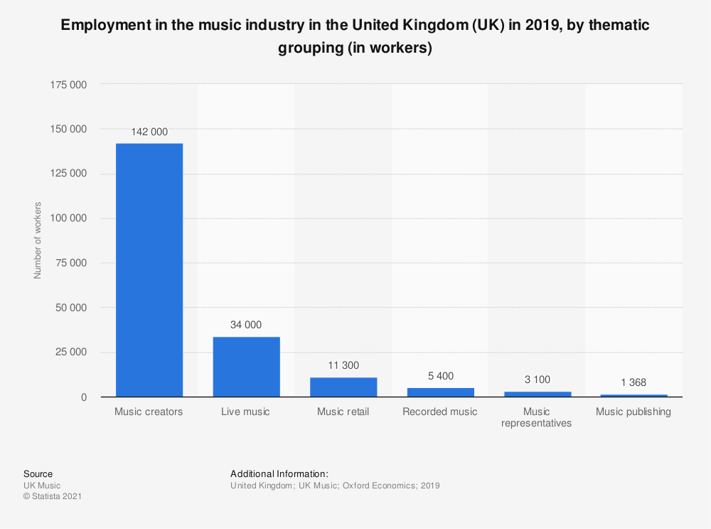 Statistic: Employment in the music industry in the United Kingdom (UK) from 2012 to 2017, by thematic grouping (in workers) | Statista