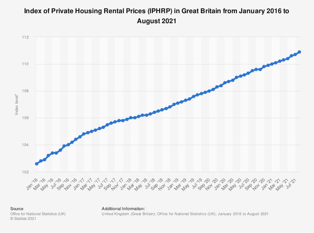 Statistic: Index of Private Housing Rental Prices (IPHRP) in Great Britain from January 2016 to August 2019* | Statista